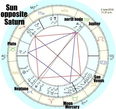 2016.06.02.sun.opposite.saturn.1