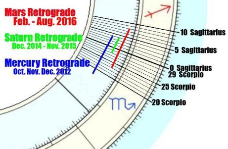 scorpio.sagittarius