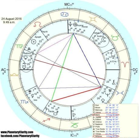 3.mars.conjunct.antares