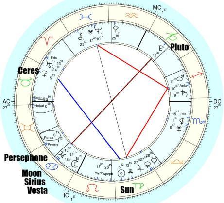persephone.sun.ceres.moon.pluto