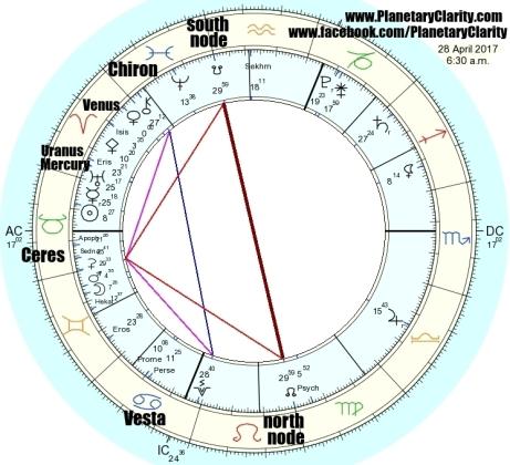 04.28.17.lunar.nodes.ingress.leo.aquarius