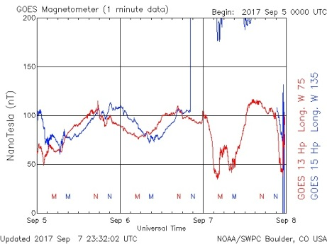 09.07.17.goes-magnetometer