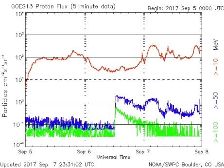 09.07.17.goes-proton-flux