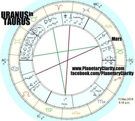 05.15.18.0818.uranus.ingress.taurus.w.capulus.algol