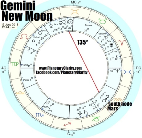 06.13.18.gemini.new.moon.sesquiquadrate